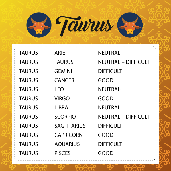 Taurus Taurus Compatibility In Love, Sex and Marriage Life
