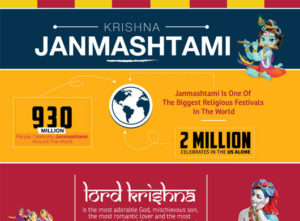 Must know facts about Krishna Janmashtami Celebration